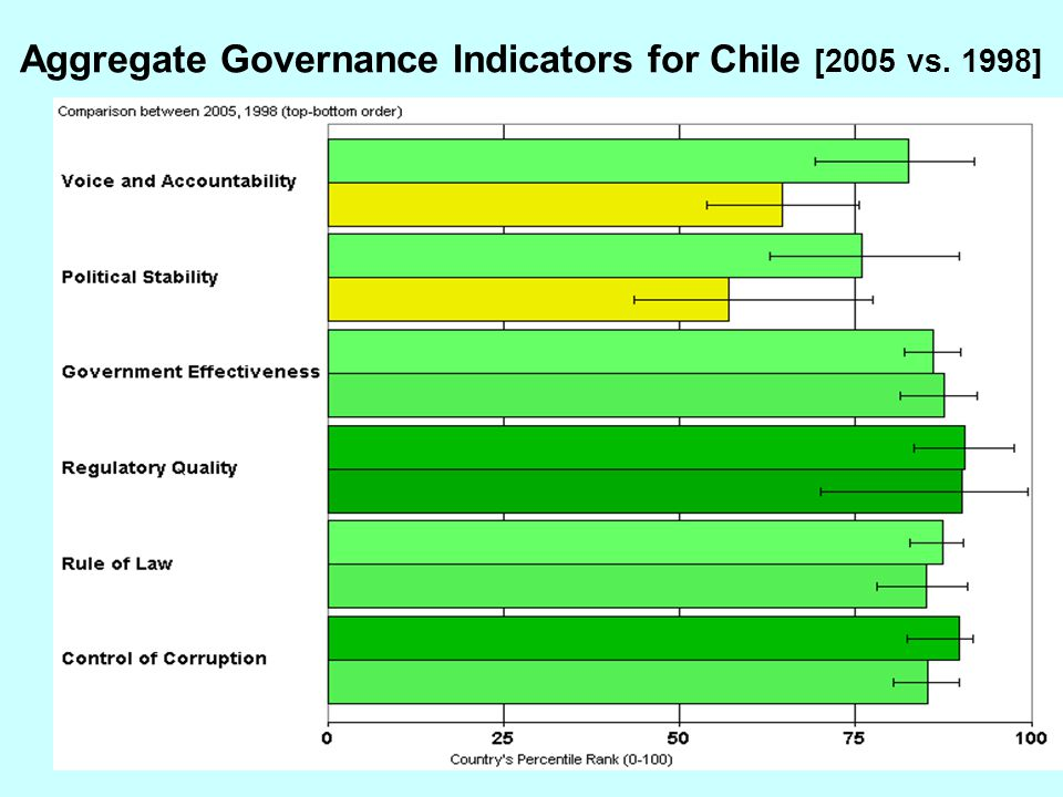 Aggregate Governance Indicators for Chile [2005 vs. 1998]